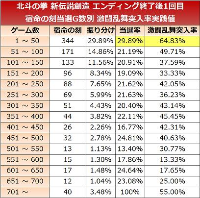 shindensetsu-zone50-endingafter